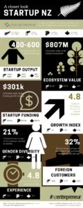 NZ startup