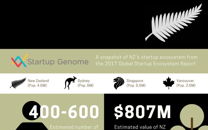 Startup-NZ-Infographic-header (1)