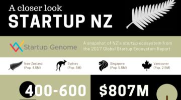 startup nz infographic