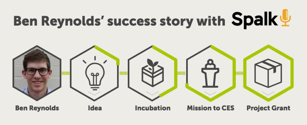 Ben Reynolds' Success Story with Spalk